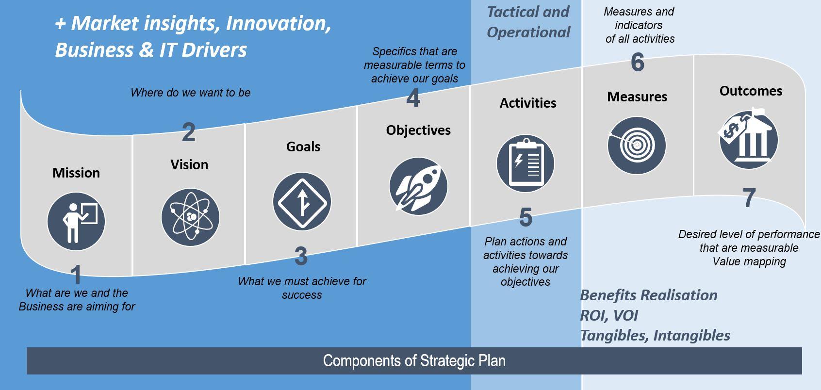 SIAM Challenge no 1 – Strategy part b